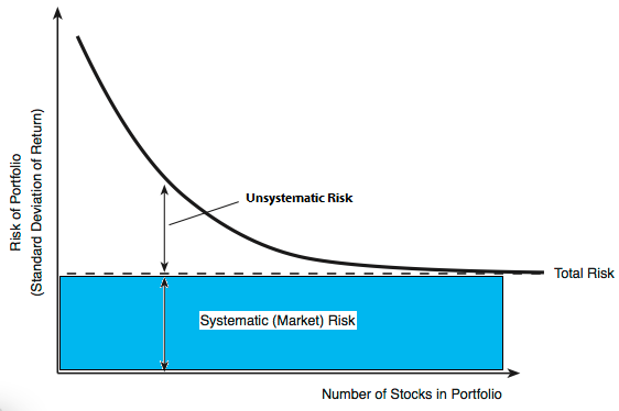 Portfolio Diversification with a Number of Securities