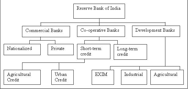 Rent criteria the following figure indicate the banking structure