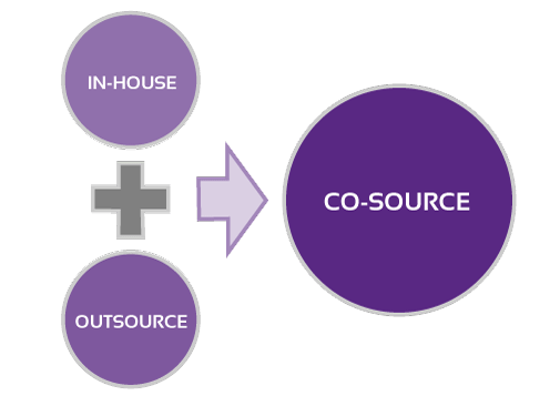 Concept of Co-Sourcing