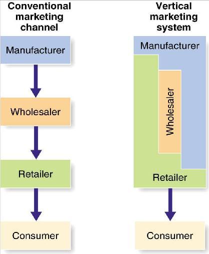 external image vertical-marketing-system.jpg
