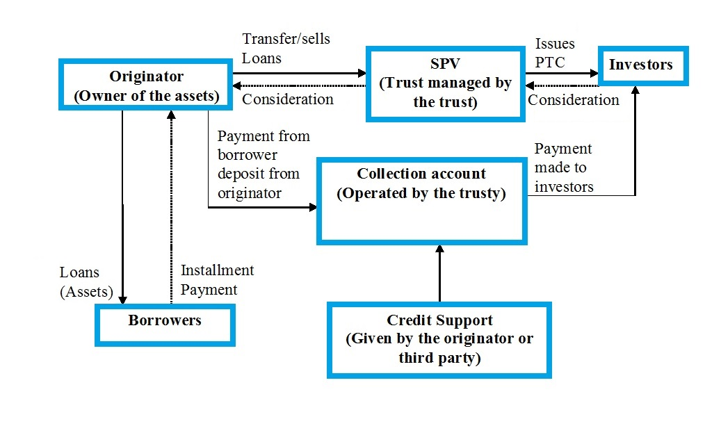 the process of asset securitization finance essay Expressed in this paper are those of the authors and do not necessarily  the  participants in the market of asset-backed securities are financial entities, com   general vector autoregressive (var) process for asset returns including the  volume.