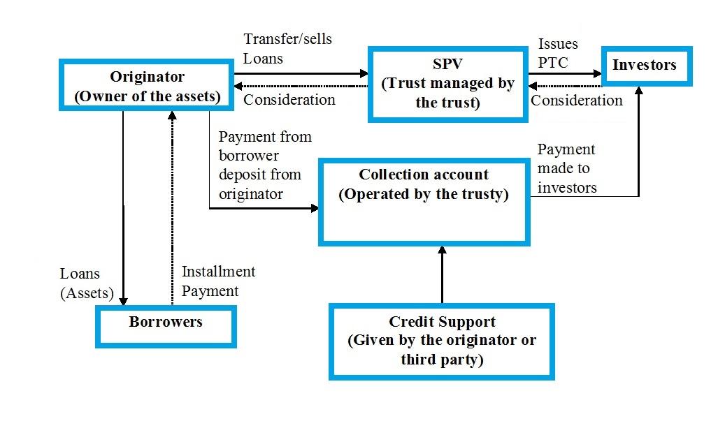 Securitization Process