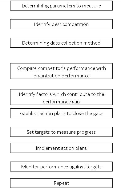 Service Process Planning - Benchmarking Process