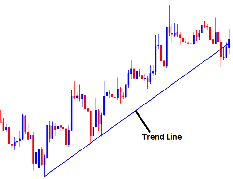 Trend Lines on a Stock Chart