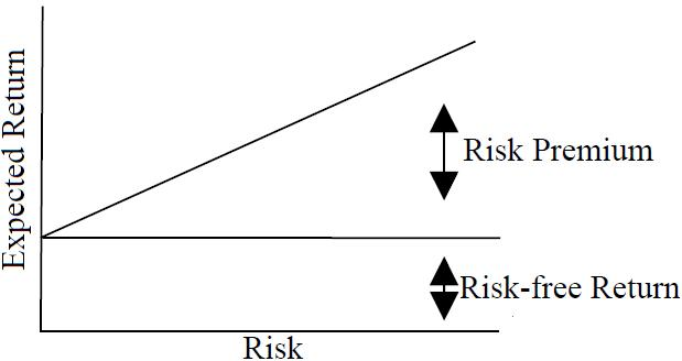 Risk-Return Tradeoff