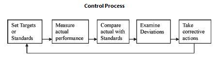 The Control Process in Management