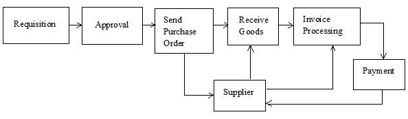 Purchase-to-Pay Process