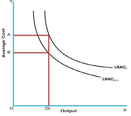 learning curve in economics
