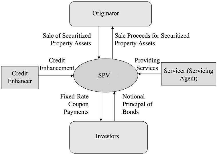 Major Participants in Securitization Process