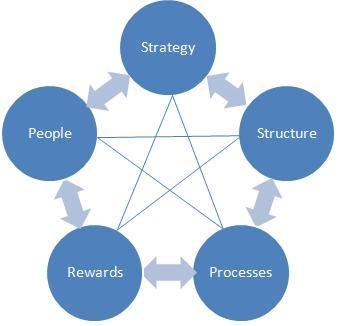 jay galbraith's star model organizational design