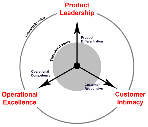 Three Value Disciplines - Michael Treacy and Fred Wiersema