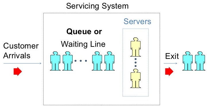 Waiting Lines and Queuing System in Management Science