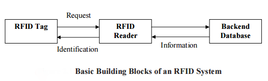 Components of an RFID System