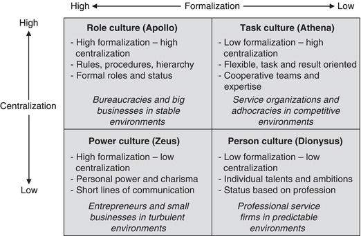 Charles Handy's Model of Organizational Culture