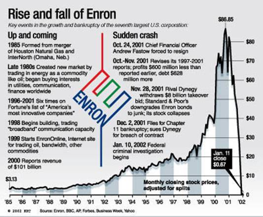 Case Study: The Rise and Fall of Enron