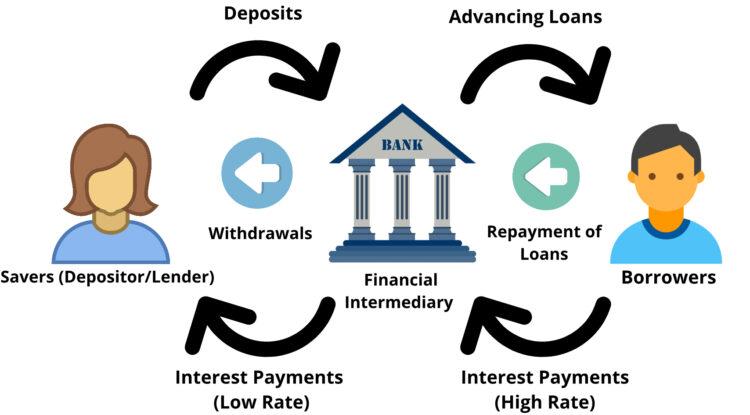 Role of Financial Intermediaries in Economic Development