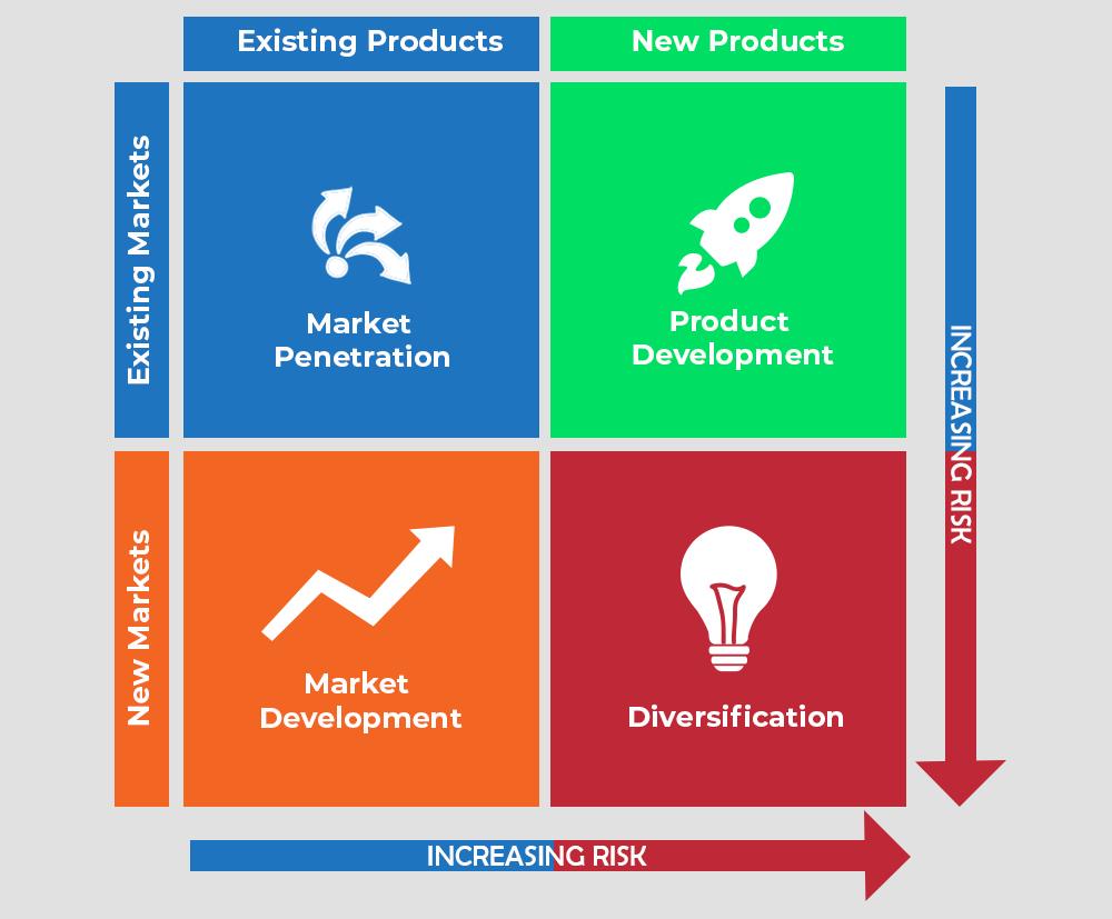 Ansoff Product-Market Expansion Grid