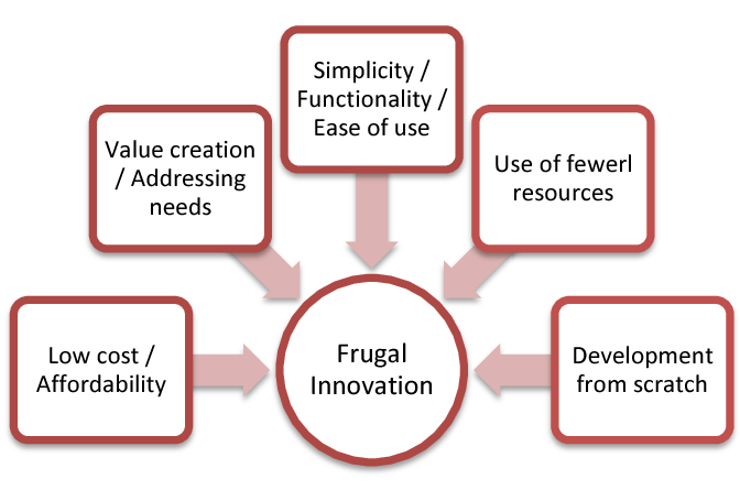 The Emergence of Frugal Innovation